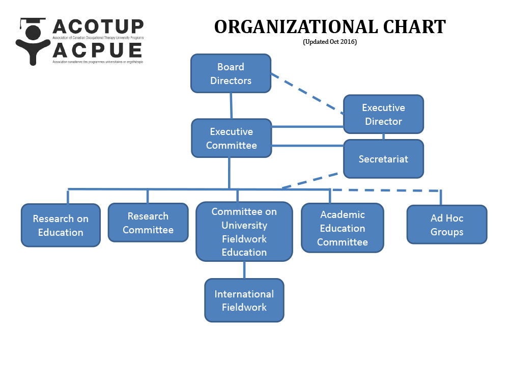 ACOTUP ACPUE organizational chart